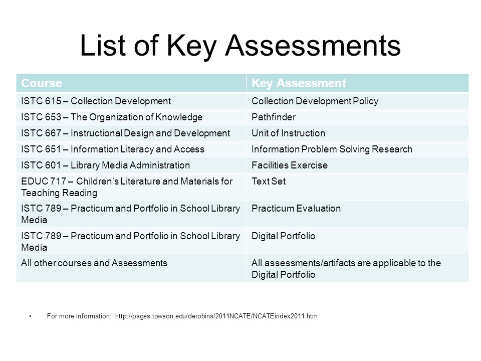 List of Key Assessments For more information: http://pages.towson.edu/derobins/2011NCATE/NCATEindex2011.htm CourseKey Assessment ISTC 615 – Collection DevelopmentCollection Development Policy ISTC 653 – The Organization of KnowledgePathfinder ISTC 667 – Instructional Design and DevelopmentUnit of Instruction ISTC 651 – Information Literacy and AccessInformation Problem Solving Research ISTC 601 – Library Media AdministrationFacilities Exercise EDUC 717 – Children's Literature and Materials for Teaching Reading Text Set ISTC 789 – Practicum and Portfolio in School Library Media Practicum Evaluation ISTC 789 – Practicum and Portfolio in School Library Media Digital Portfolio All other courses and AssessmentsAll assessments/artifacts are applicable to the Digital Portfolio