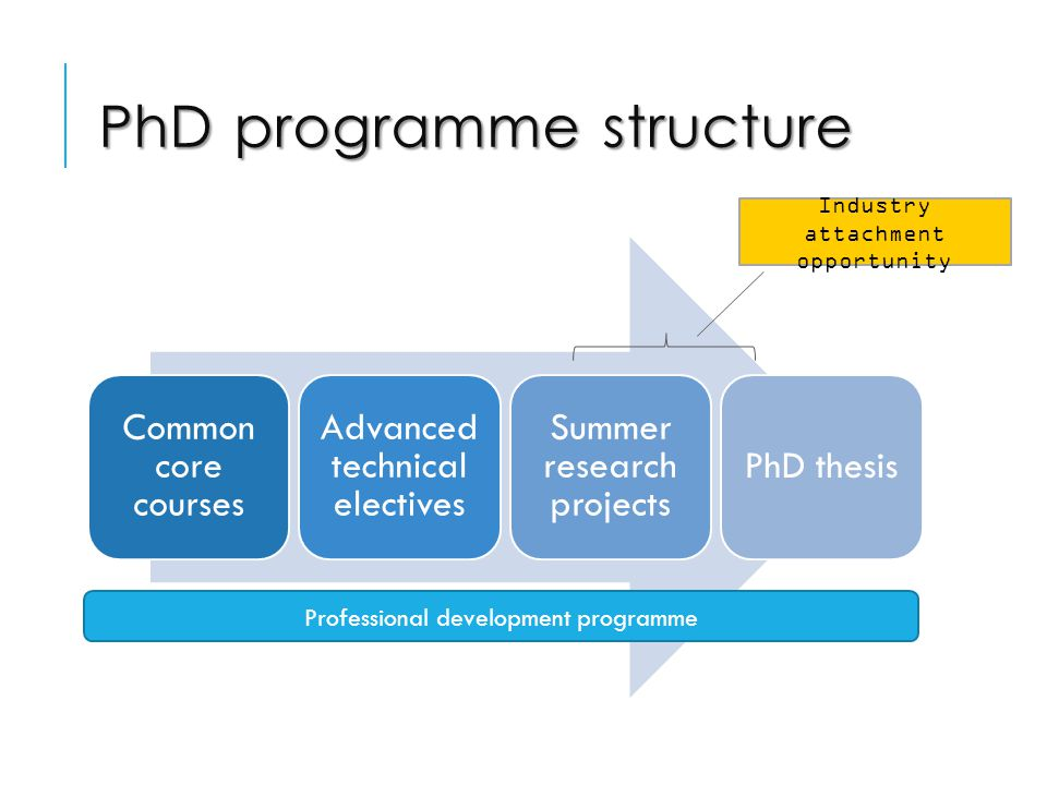 PhD programme structure Common core courses Advanced technical electives Summer research projects PhD thesis Professional development programme Industry attachment opportunity
