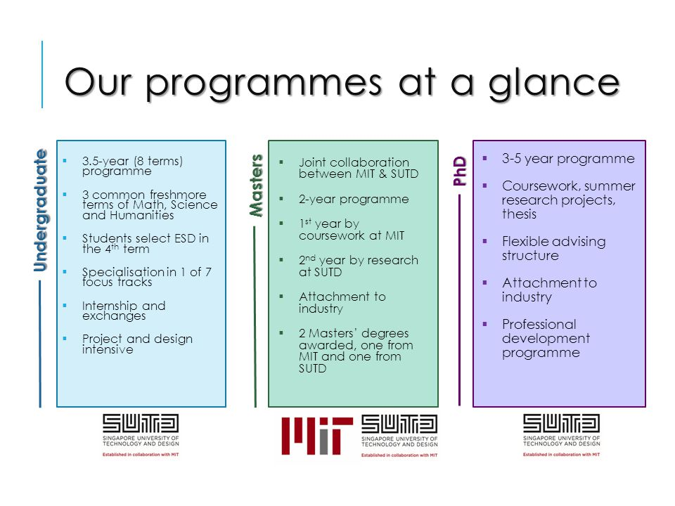 Our programmes at a glance  3.5-year (8 terms) programme  3 common freshmore terms of Math, Science and Humanities  Students select ESD in the 4 th term  Specialisation in 1 of 7 focus tracks  Internship and exchanges  Project and design intensive  Joint collaboration between MIT & SUTD  2-year programme  1 st year by coursework at MIT  2 nd year by research at SUTD  Attachment to industry  2 Masters' degrees awarded, one from MIT and one from SUTD  3-5 year programme  Coursework, summer research projects, thesis  Flexible advising structure  Attachment to industry  Professional development programme Undergraduate Masters PhD