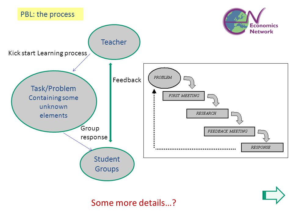 Teacher Task/Problem Containing some unknown elements Student Groups Kick start Learning process Group response PBL: the process Feedback Some more de