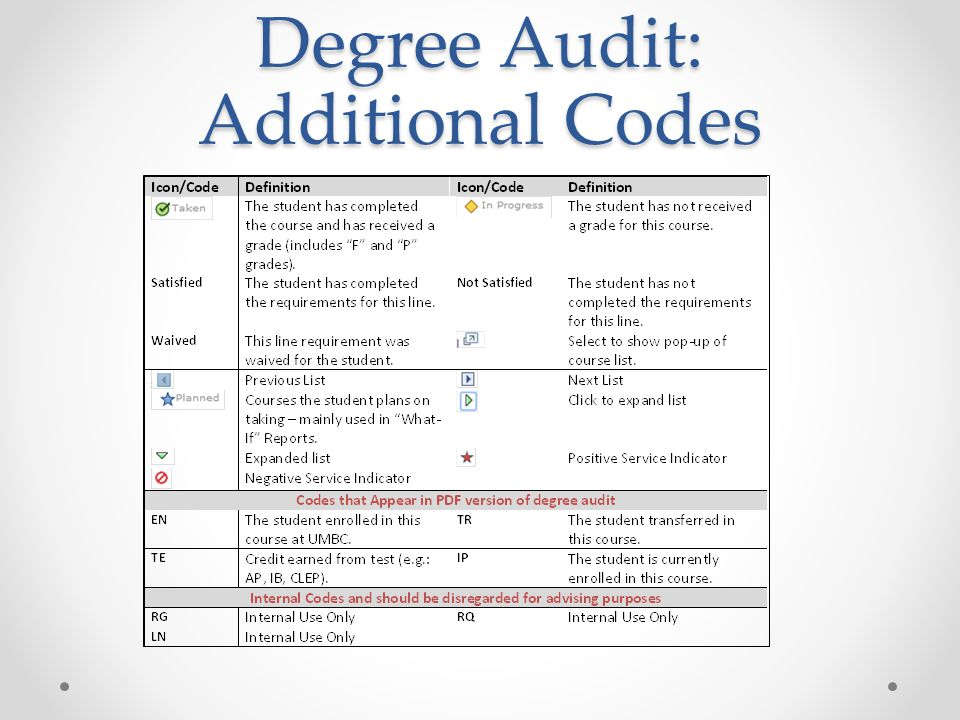 Degree Audit: Additional Codes