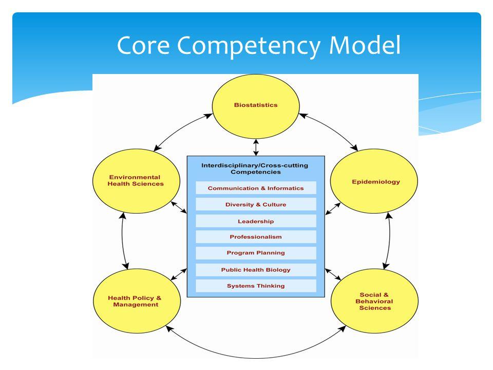 Core Competency Model