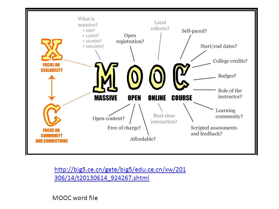 http://big5.ce.cn/gate/big5/edu.ce.cn/xw/201 306/14/t20130614_924267.shtml MOOC word file