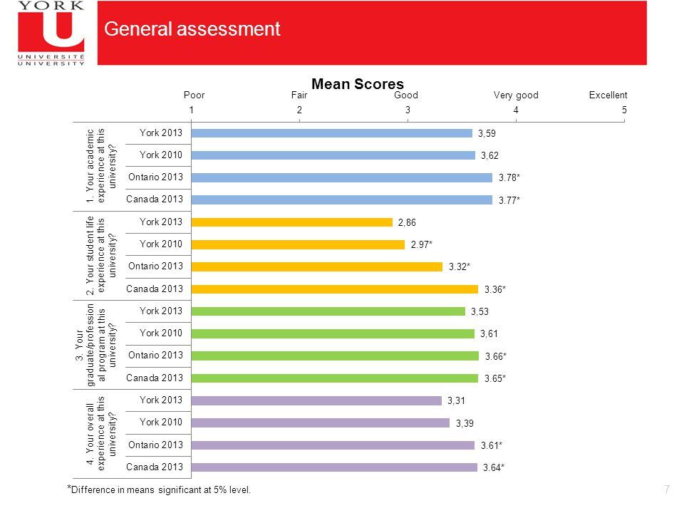 7 General assessment * Difference in means significant at 5% level.