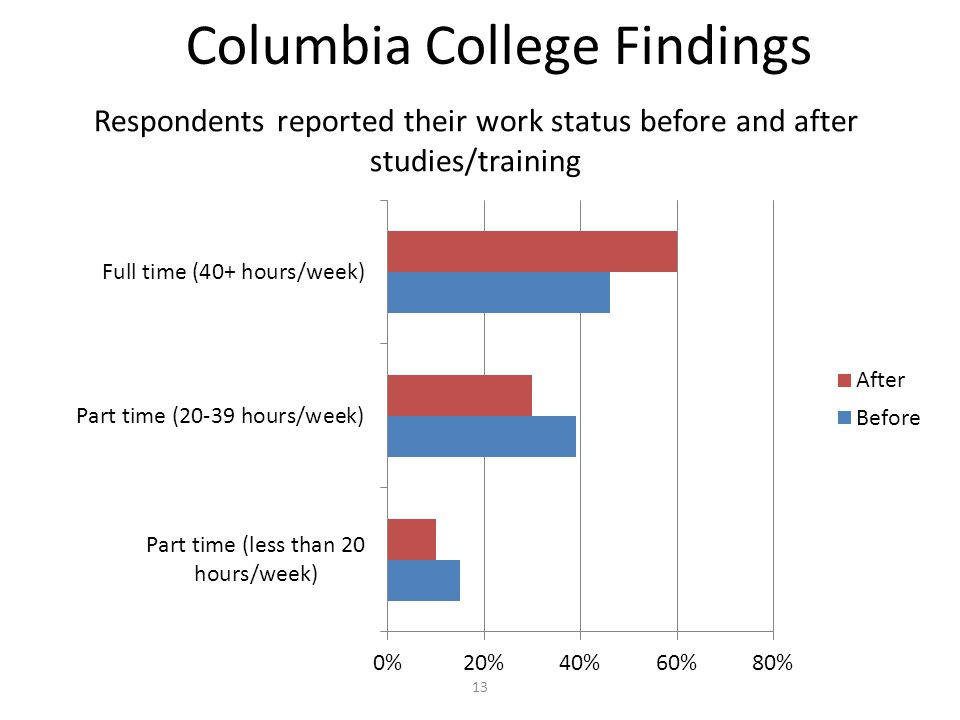 Columbia College Findings Respondents reported their work status before and after studies/training 13