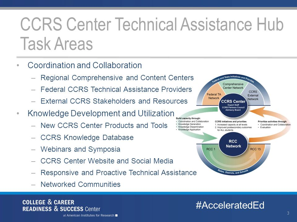 3 Coordination and Collaboration –Regional Comprehensive and Content Centers –Federal CCRS Technical Assistance Providers –External CCRS Stakeholders and Resources Knowledge Development and Utilization –New CCRS Center Products and Tools –CCRS Knowledge Database –Webinars and Symposia –CCRS Center Website and Social Media –Responsive and Proactive Technical Assistance –Networked Communities CCRS Center Technical Assistance Hub Task Areas #AcceleratedEd