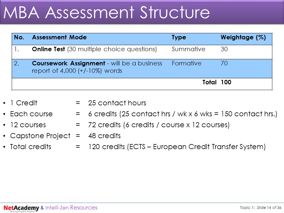 Topic 1: Slide 14 of 36 & Intelli-Zen Resources MBA Assessment Structure 1 Credit = 25 contact hours Each course = 6 credits (25 contact hrs / wk x 6 wks = 150 contact hrs.) 12 courses =72 credits (6 credits / course x 12 courses) Capstone Project = 48 credits Total credits =120 credits (ECTS – European Credit Transfer System) No.Assessment ModeTypeWeightage (%) 1.