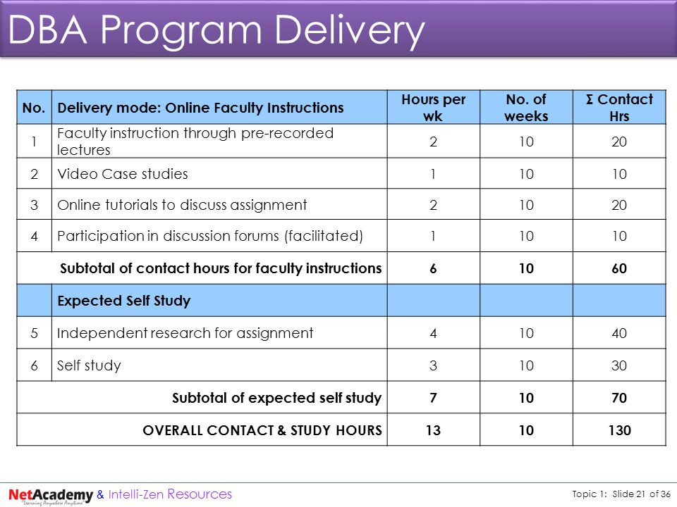 Topic 1: Slide 21 of 36 & Intelli-Zen Resources DBA Program Delivery No.Delivery mode: Online Faculty Instructions Hours per wk No.