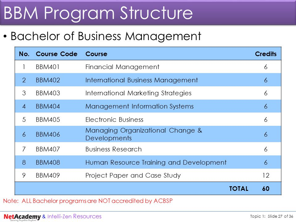 Topic 1: Slide 27 of 36 & Intelli-Zen Resources BBM Program Structure Bachelor of Business Management Note: ALL Bachelor programs are NOT accredited by ACBSP No.Course CodeCourseCredits 1BBM401Financial Management6 2BBM402International Business Management6 3BBM403International Marketing Strategies6 4BBM404Management Information Systems6 5BBM405Electronic Business6 6BBM406 Managing Organizational Change & Developments 6 7BBM407Business Research6 8BBM408Human Resource Training and Development6 9BBM409Project Paper and Case Study12 TOTAL60