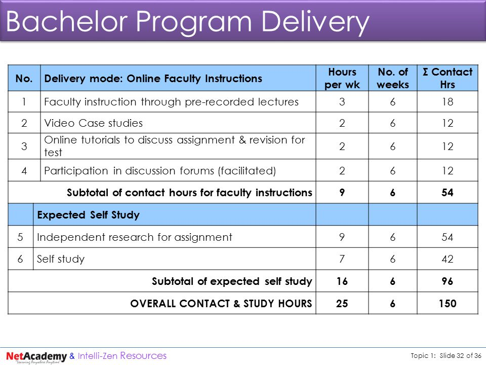 Topic 1: Slide 32 of 36 & Intelli-Zen Resources Bachelor Program Delivery No.Delivery mode: Online Faculty Instructions Hours per wk No.