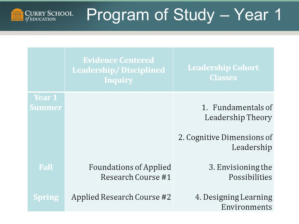Program of Study – Year 1 Evidence Centered Leadership/ Disciplined Inquiry Leadership Cohort Classes Year 1 Summer Fall Spring Foundations of Applied Research Course #1 Applied Research Course #2 1.Fundamentals of Leadership Theory 2.