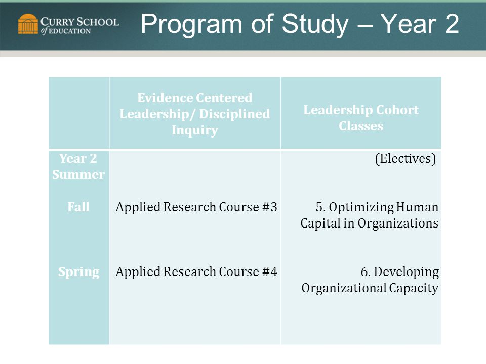 Program of Study – Year 2 Evidence Centered Leadership/ Disciplined Inquiry Leadership Cohort Classes Year 2 Summer Fall Spring Applied Research Course #3 Applied Research Course #4 (Electives) 5.