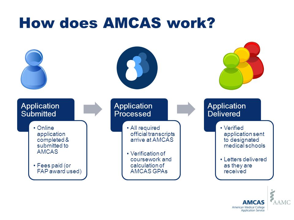 How does AMCAS work.