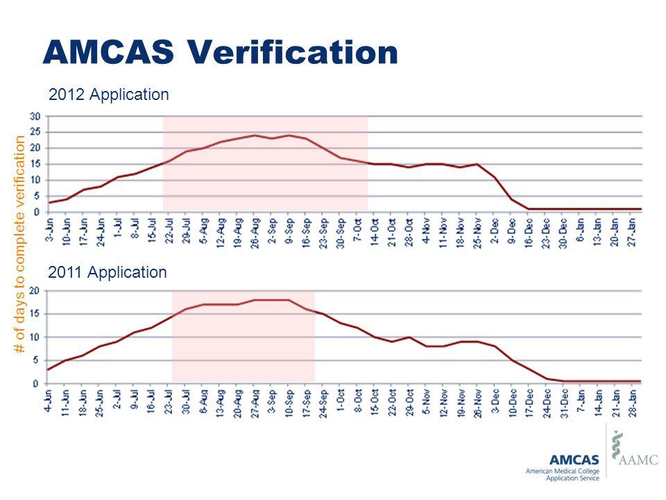 AMCAS Verification 2011 Application 2012 Application # of days to complete verification