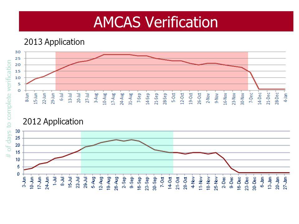 AMCAS Verification 2013 Application 2012 Application # of days to complete verification