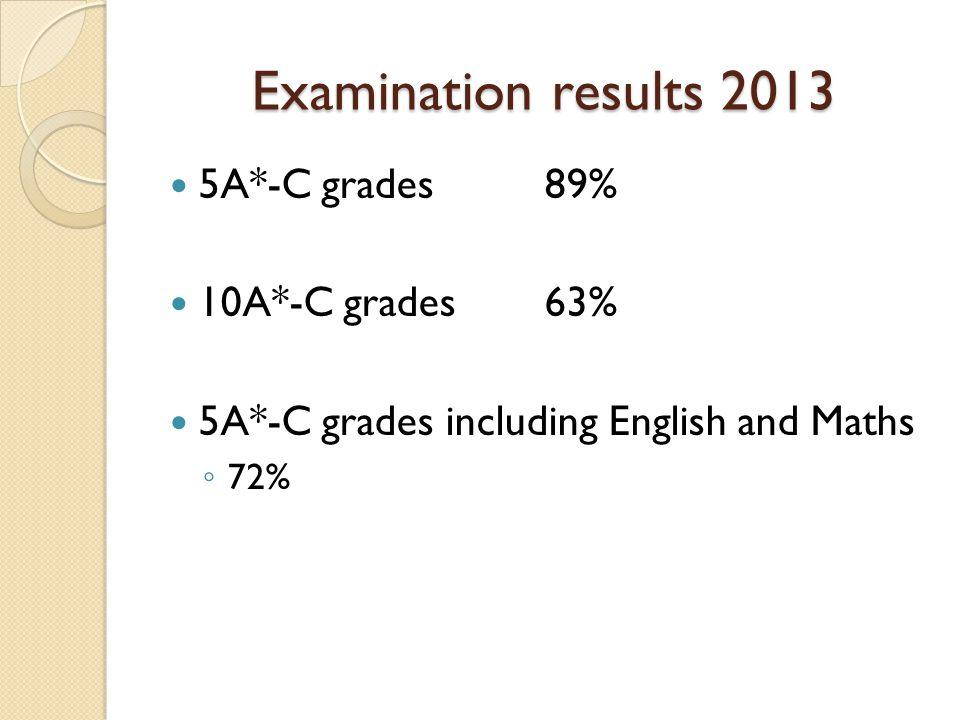 Examination results 2013 5A*-C grades89% 10A*-C grades63% 5A*-C grades including English and Maths ◦ 72%