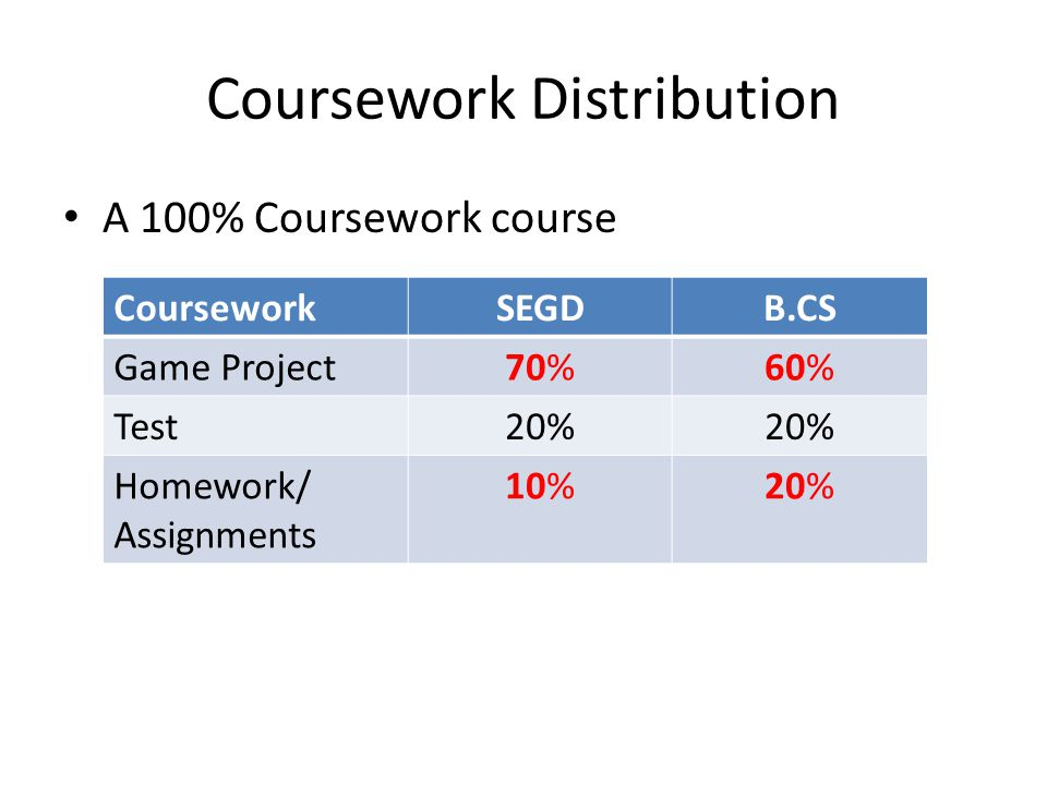 Coursework Distribution A 100% Coursework course CourseworkSEGDB.CS Game Project70%60% Test20% Homework/ Assignments 10%20%