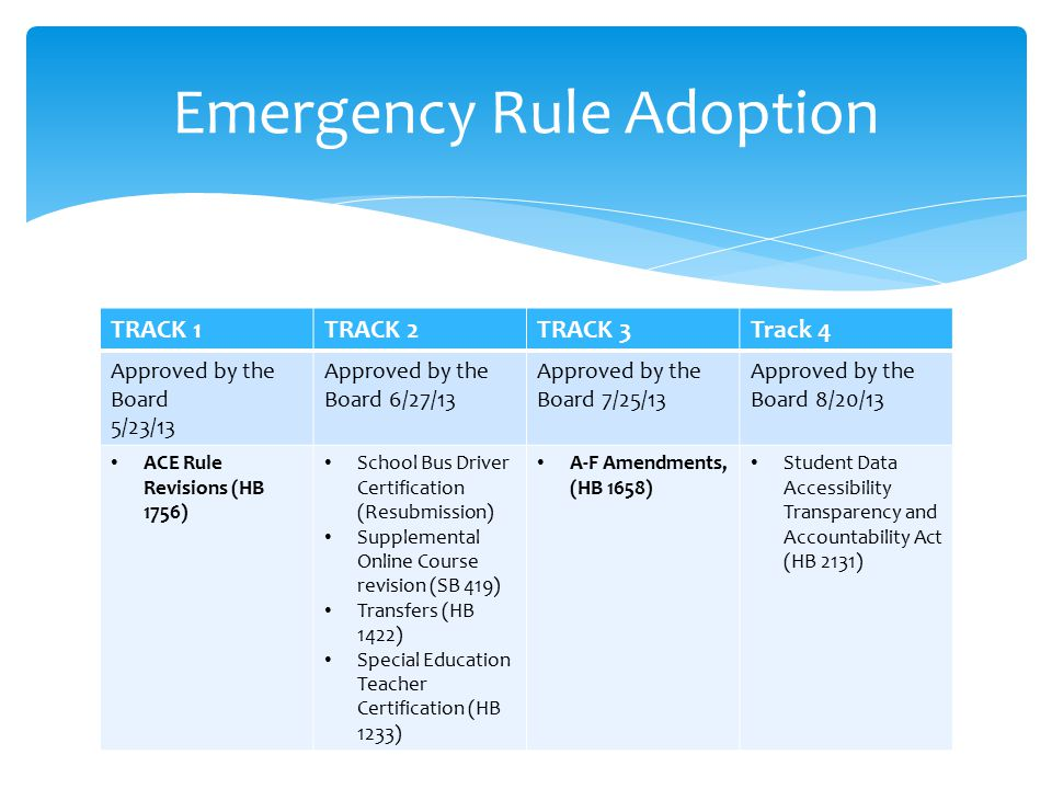 Emergency Rule Adoption TRACK 1TRACK 2TRACK 3Track 4 Approved by the Board 5/23/13 Approved by the Board 6/27/13 Approved by the Board 7/25/13 Approved by the Board 8/20/13 ACE Rule Revisions (HB 1756) School Bus Driver Certification (Resubmission) Supplemental Online Course revision (SB 419) Transfers (HB 1422) Special Education Teacher Certification (HB 1233) A-F Amendments, (HB 1658) Student Data Accessibility Transparency and Accountability Act (HB 2131)