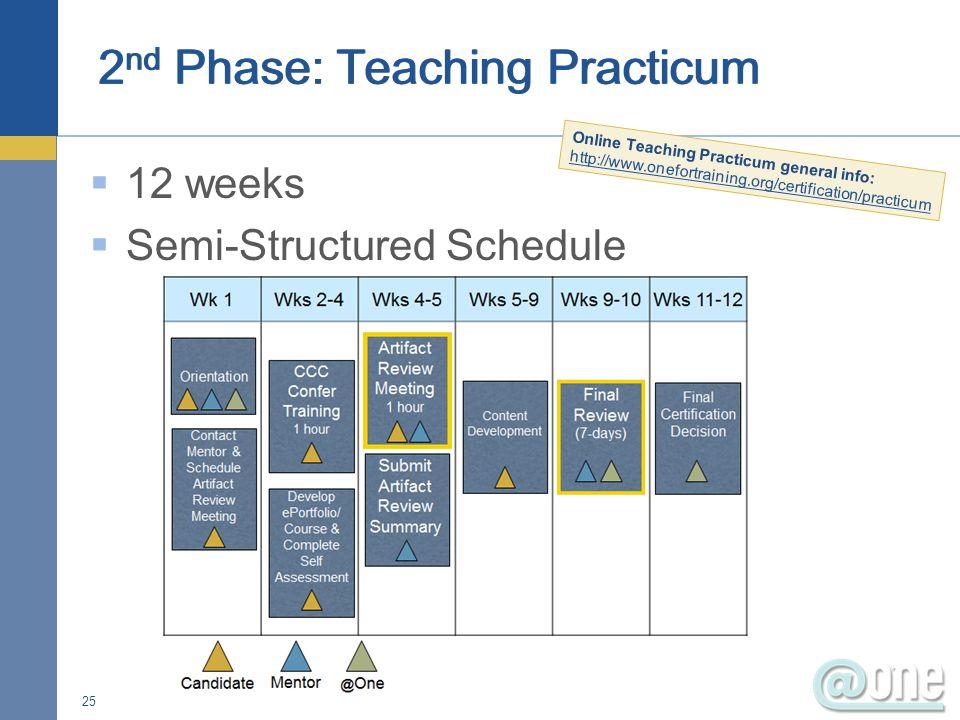  12 weeks  Semi-Structured Schedule 25 Online Teaching Practicum general info: http://www.onefortraining.org/certification/practicum http://www.onefortraining.org/certification/practicum