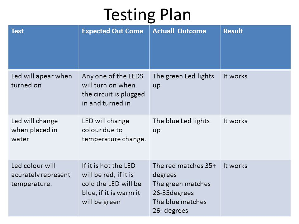 Testing Plan TestExpected Out ComeActuall OutcomeResult Led will apear when turned on Any one of the LEDS will turn on when the circuit is plugged in and turned in The green Led lights up It works Led will change when placed in water LED will change colour due to temperature change.
