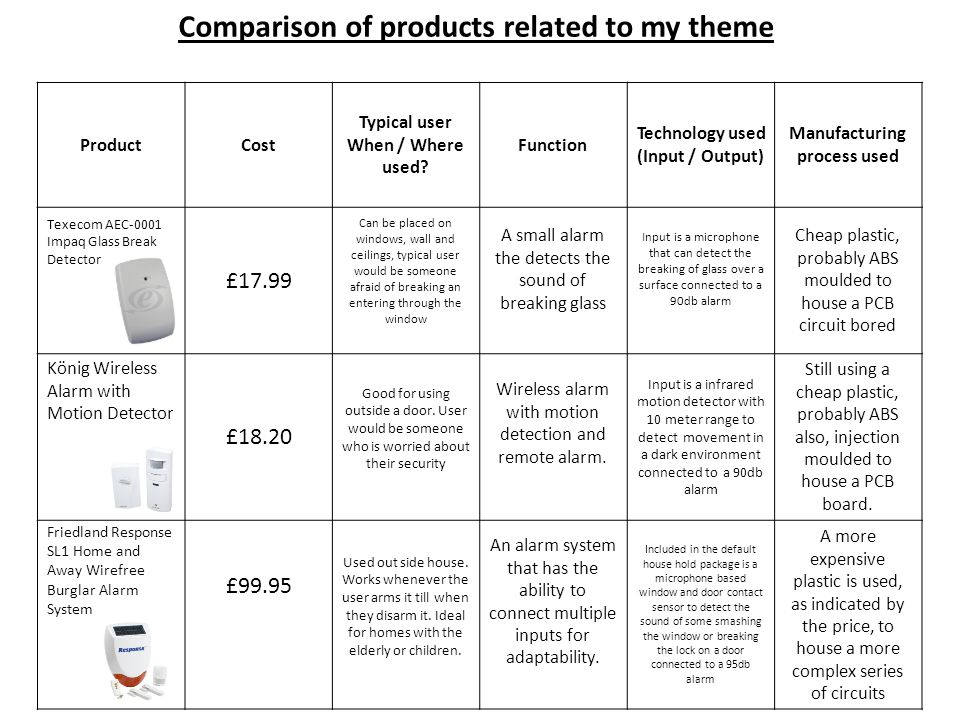 Comparison of products related to my theme ProductCost Typical user When / Where used.