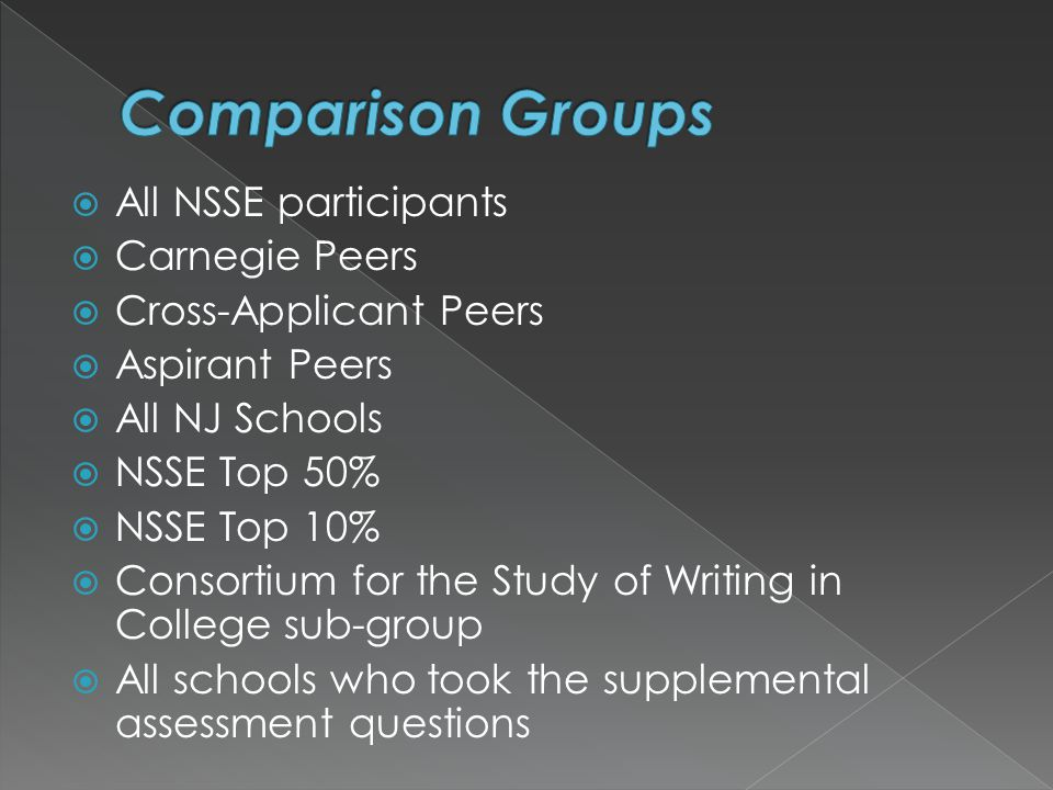  All NSSE participants  Carnegie Peers  Cross-Applicant Peers  Aspirant Peers  All NJ Schools  NSSE Top 50%  NSSE Top 10%  Consortium for the Study of Writing in College sub-group  All schools who took the supplemental assessment questions