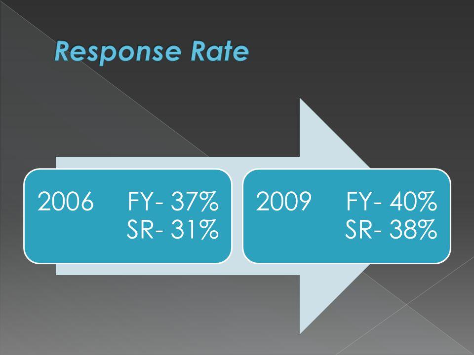 2006FY- 37% SR- 31% 2009FY- 40% SR- 38%