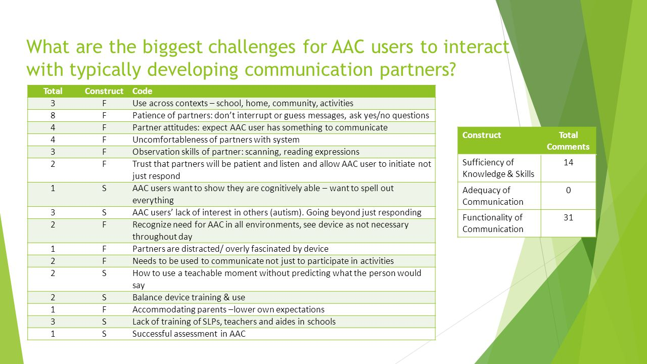 What are the biggest challenges for AAC users to interact with typically developing communication partners? TotalConstructCode 3FUse across contexts –