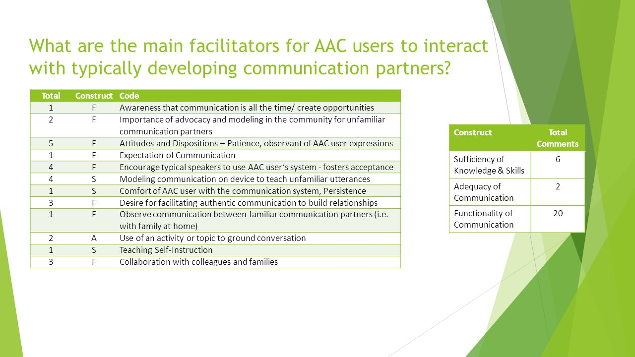 What are the main facilitators for AAC users to interact with typically developing communication partners? TotalConstructCode 1FAwareness that communi