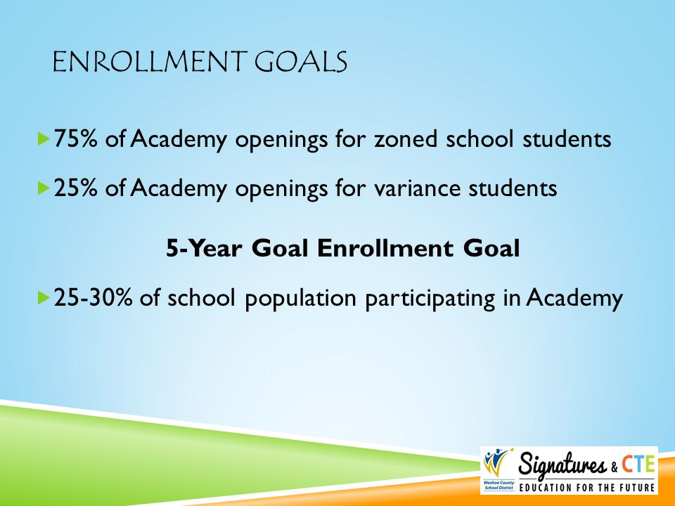 ENROLLMENT GOALS  75% of Academy openings for zoned school students  25% of Academy openings for variance students 5-Year Goal Enrollment Goal  25-30% of school population participating in Academy