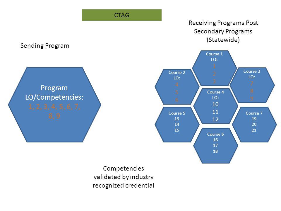 Course 2 LO: 4 5 6 Course 1 LO: 1 2 3 Receiving Programs Post Secondary Programs (Statewide) Course 3 LO: 7 8 9 Course 4 LO: 10 11 12 Course 5 13 14 1