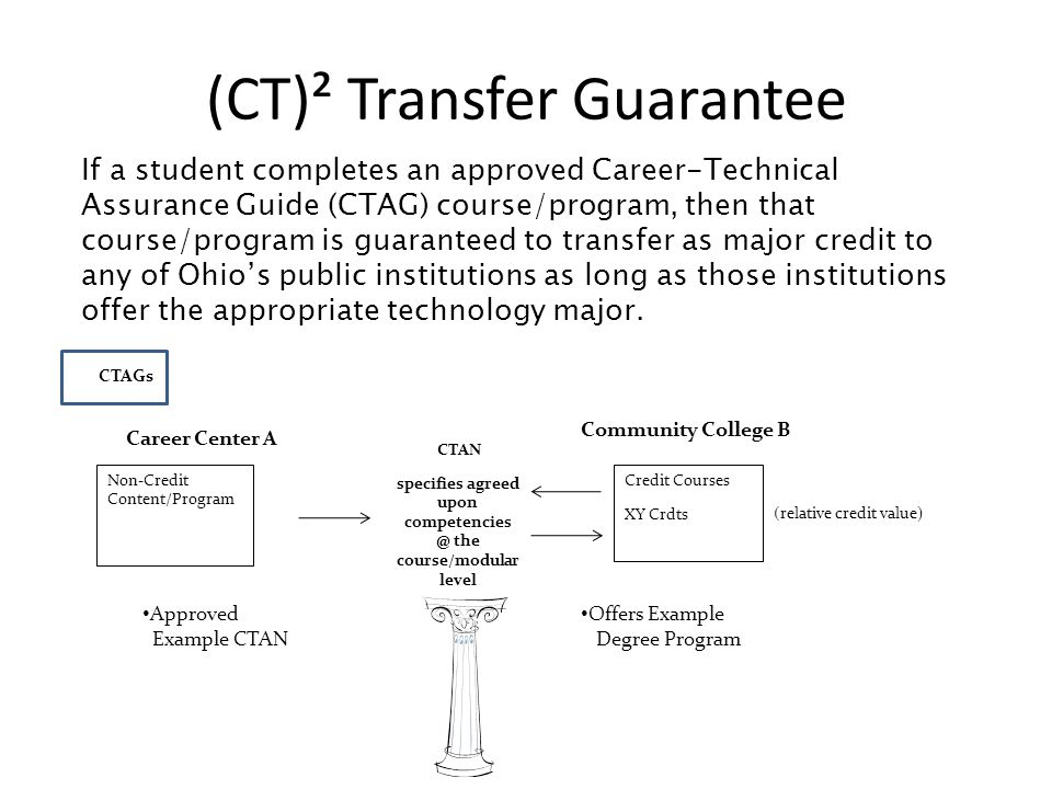 (CT)² Transfer Guarantee CTAGs Non-Credit Content/Program Career Center A CTAN specifies agreed upon competencies @ the course/modular level Credit Courses XY Crdts (relative credit value) Community College B Approved Example CTAN Offers Example Degree Program If a student completes an approved Career-Technical Assurance Guide (CTAG) course/program, then that course/program is guaranteed to transfer as major credit to any of Ohio's public institutions as long as those institutions offer the appropriate technology major.