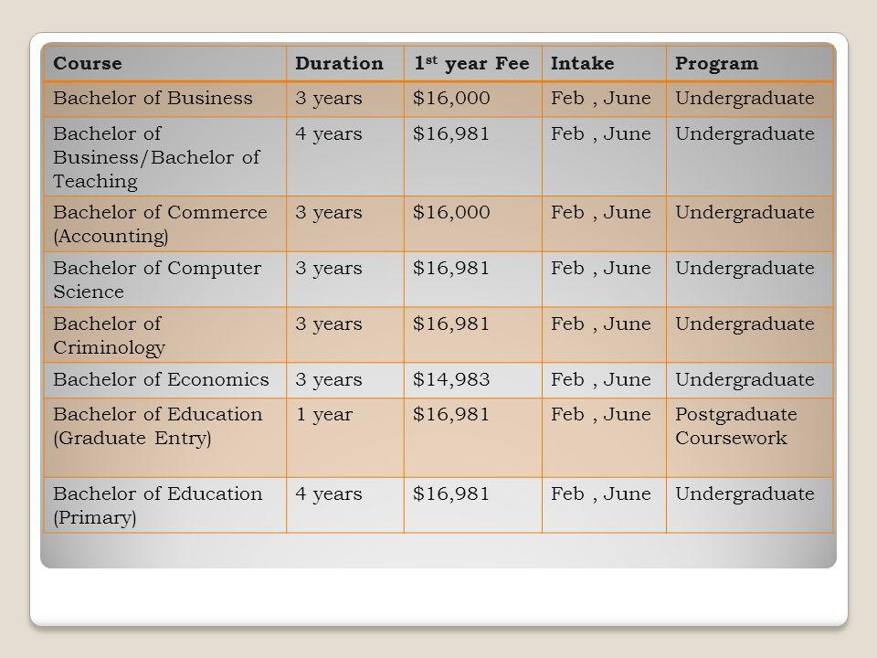 CourseDuration1 st year FeeIntakeProgram Bachelor of Business3 years$16,000Feb, JuneUndergraduate Bachelor of Business/Bachelor of Teaching 4 years$16