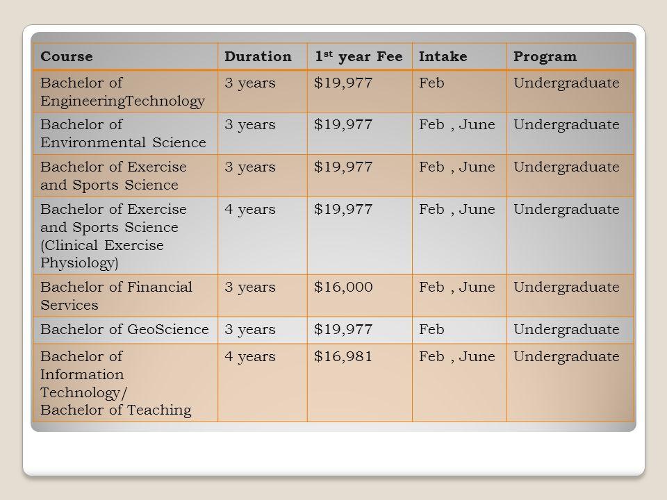 CourseDuration1 st year FeeIntakeProgram Bachelor of EngineeringTechnology 3 years$19,977FebUndergraduate Bachelor of Environmental Science 3 years$19