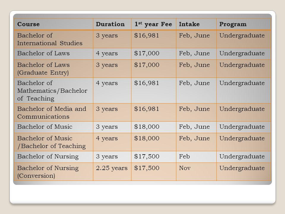 CourseDuration1 st year FeeIntakeProgram Bachelor of International Studies 3 years$16,981Feb, JuneUndergraduate Bachelor of Laws4 years$17,000Feb, Jun