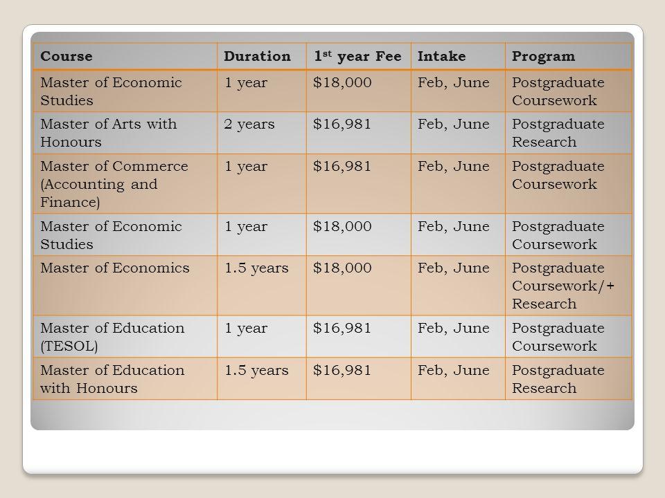 CourseDuration1 st year FeeIntakeProgram Master of Economic Studies 1 year$18,000Feb, JunePostgraduate Coursework Master of Arts with Honours 2 years$