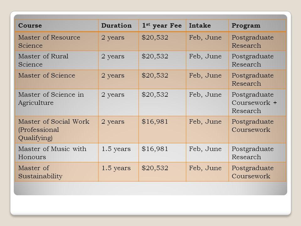 CourseDuration1 st year FeeIntakeProgram Master of Resource Science 2 years$20,532Feb, JunePostgraduate Research Master of Rural Science 2 years$20,53