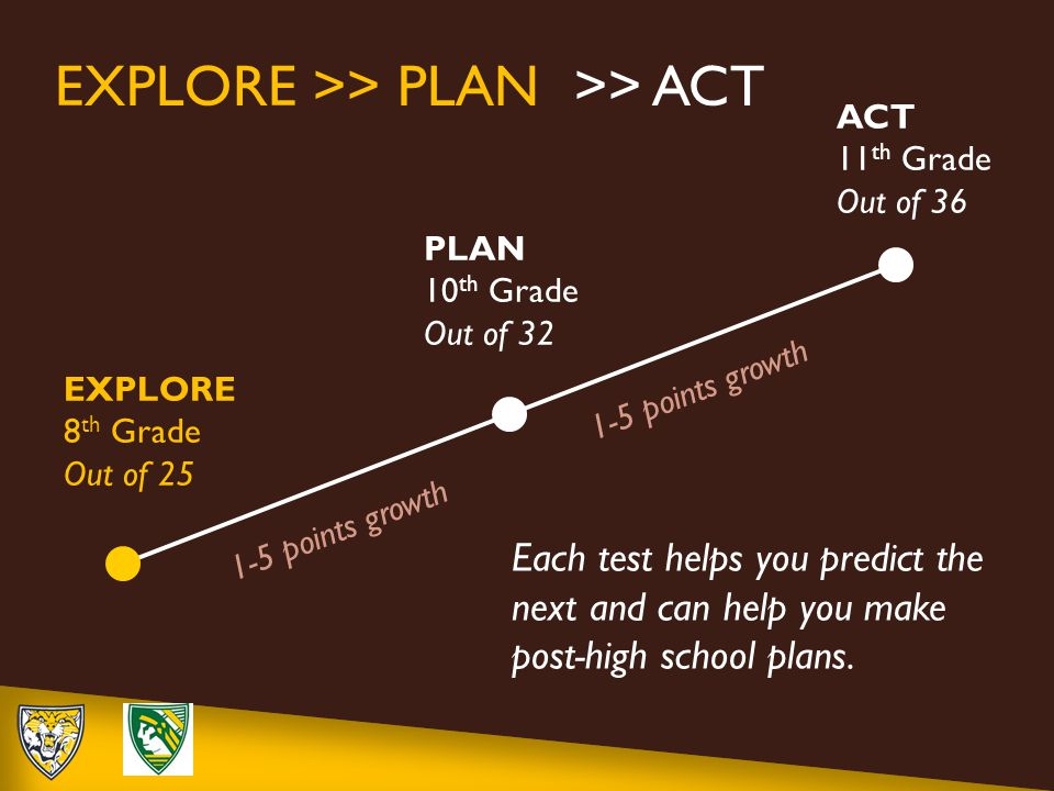 EXPLORE 8 th Grade Out of 25 PLAN 10 th Grade Out of 32 ACT 11 th Grade Out of 36 EXPLORE >> PLAN >> ACT 1-5 points growth Each test helps you predict