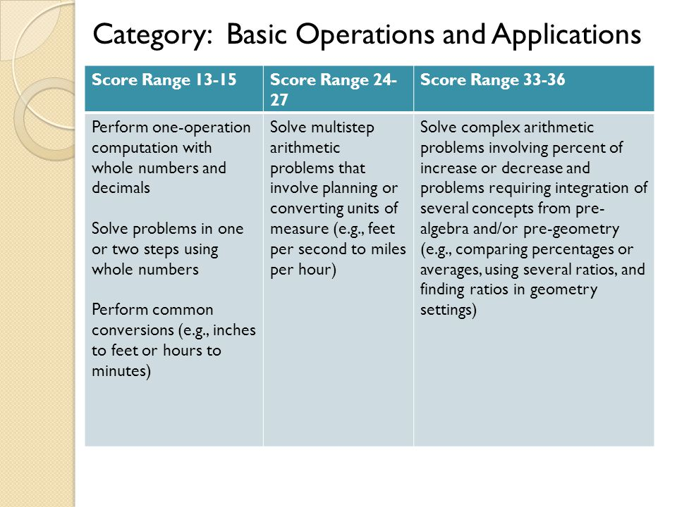 Category: Basic Operations and Applications Score Range 13-15Score Range 24- 27 Score Range 33-36 Perform one-operation computation with whole numbers