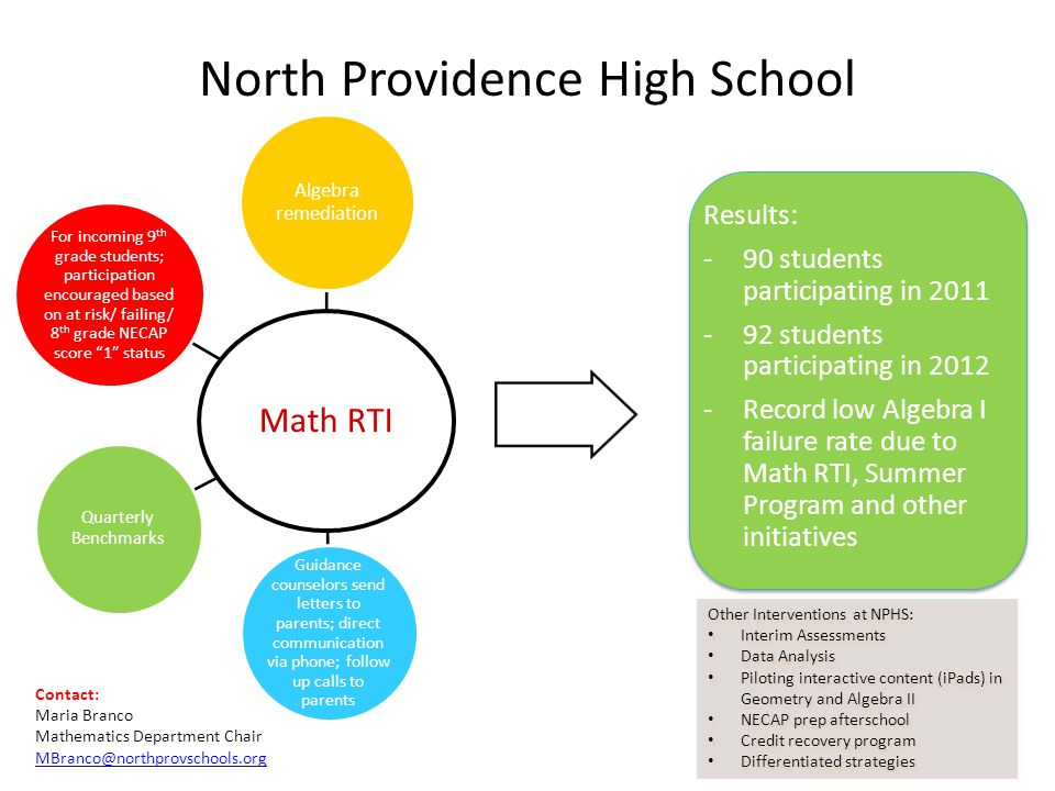North Providence High School Math RTI Algebra remediation Guidance counselors send letters to parents; direct communication via phone; follow up calls to parents Quarterly Benchmarks For incoming 9 th grade students; participation encouraged based on at risk/ failing/ 8 th grade NECAP score 1 status Results: -90 students participating in 2011 -92 students participating in 2012 -Record low Algebra I failure rate due to Math RTI, Summer Program and other initiatives Other Interventions at NPHS: Interim Assessments Data Analysis Piloting interactive content (iPads) in Geometry and Algebra II NECAP prep afterschool Credit recovery program Differentiated strategies Other Interventions at NPHS: Interim Assessments Data Analysis Piloting interactive content (iPads) in Geometry and Algebra II NECAP prep afterschool Credit recovery program Differentiated strategies Contact: Maria Branco Mathematics Department Chair MBranco@northprovschools.org