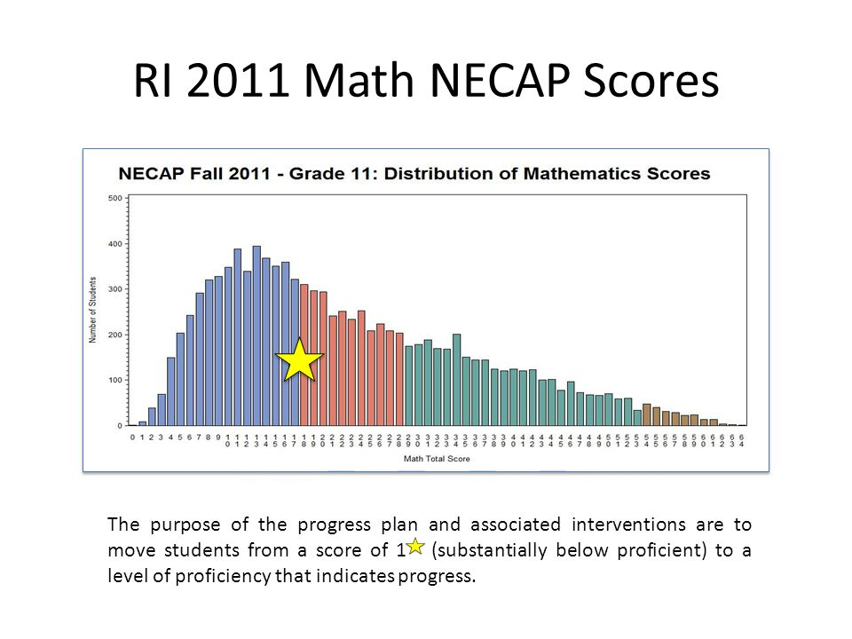 State Assessment Opportunities and Alternatives Junior Year: October NECAP Senior Year: October NECAP Demonstrate Progress Senior Year: Spring NECAP Modified Version Senior Year: Approved Alternative Assessment Accepted in Lieu of NECAP *Senior Year: Option of additional time until proficient for graduation Progress plan Summer math programs virtual math program (VLMM) Parent engagement Progress plan After school programs and tutoring Additional math programs Parent engagement School support for alternative assessment completion Provide additional support or alternative pathway for student to continue toward high school diploma or other credentialing System Level Safety NetsStudent Level Supports * Waiver Eligibility Considered with school documentation of medical illness or other rare instances of student inability to access standardized tests