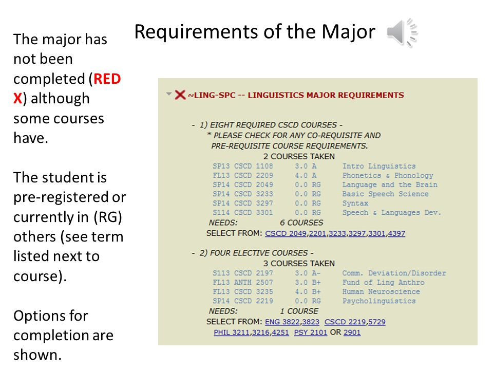 The red font and the X mark mean that the requirement has not been completed.