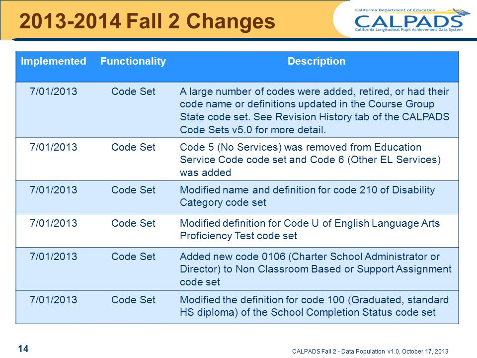 2013-2014 Fall 2 Changes CALPADS Fall 2 - Data Population v1.0, October 17, 2013 ImplementedFunctionalityDescription 7/01/2013Code SetA large number of codes were added, retired, or had their code name or definitions updated in the Course Group State code set.