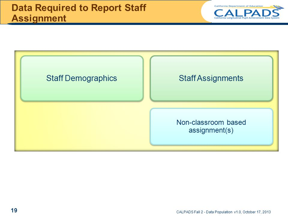 Data Required to Report Staff Assignment CALPADS Fall 2 - Data Population v1.0, October 17, 2013 Staff DemographicsStaff Assignments Non-classroom bas