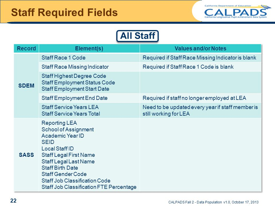 Staff Required Fields CALPADS Fall 2 - Data Population v1.0, October 17, 2013 All Staff 22