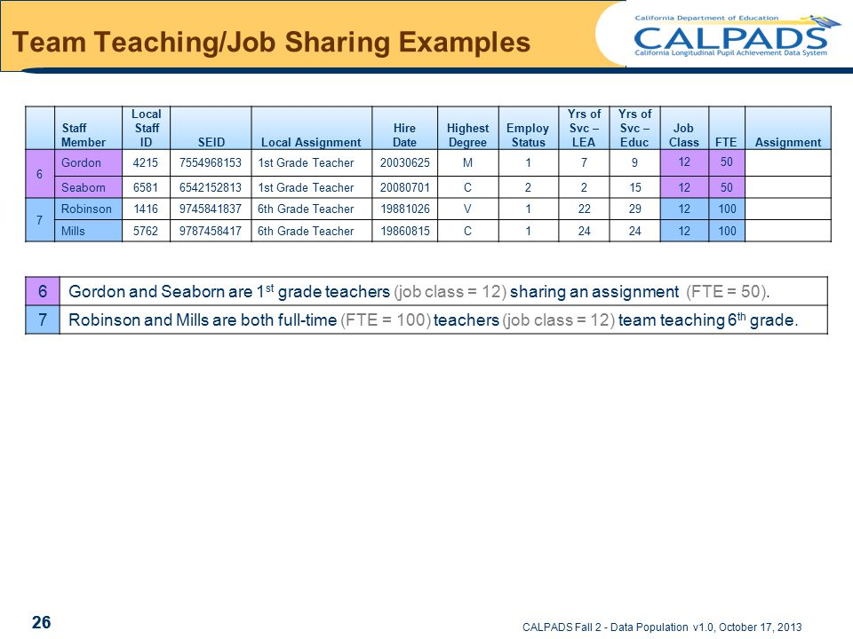 CALPADS Fall 2 - Data Population v1.0, October 17, 2013 Team Teaching/Job Sharing Examples Staff Member Local Staff IDSEIDLocal Assignment Hire Date Highest Degree Employ Status Yrs of Svc – LEA Yrs of Svc – Educ Job ClassFTEAssignment 6 Gordon 4215 7554968153 1st Grade Teacher 20030625M179 1250 Seaborn 65816542152813 1st Grade Teacher 20080701C22151250 7 Robinson 14169745841837 6th Grade Teacher 19881026V1222912100 Mills 5762 9787458417 6th Grade Teacher 19860815C124 12100 26 6Gordon and Seaborn are 1 st grade teachers (job class = 12) sharing an assignment (FTE = 50).