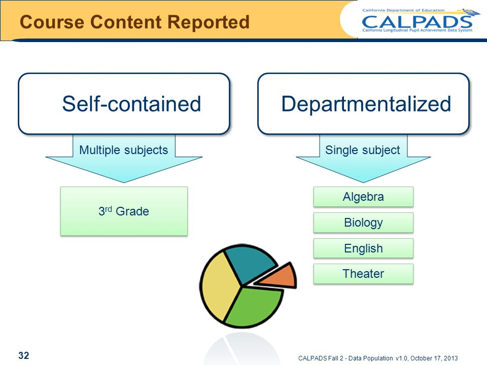 Algebra English Biology Theater Single subject 3 rd Grade Multiple subjects Course Content Reported CALPADS Fall 2 - Data Population v1.0, October 17, 2013 Self-contained Departmentalized 32