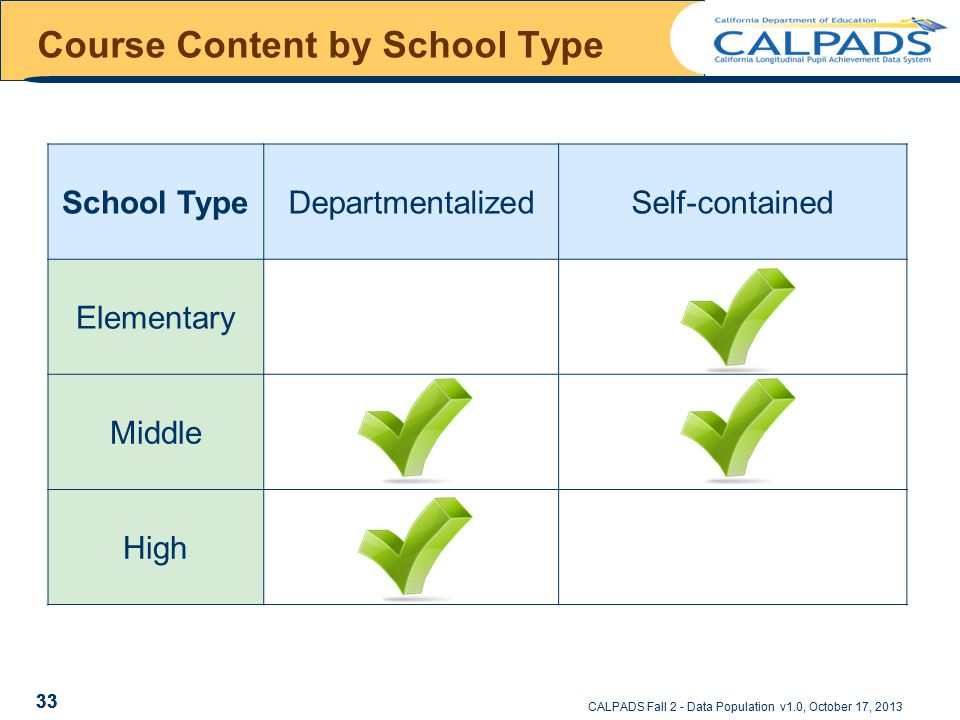 CALPADS Fall 2 - Data Population v1.0, October 17, 2013 Course Content by School Type 33 School TypeDepartmentalizedSelf-contained Elementary Middle High 33