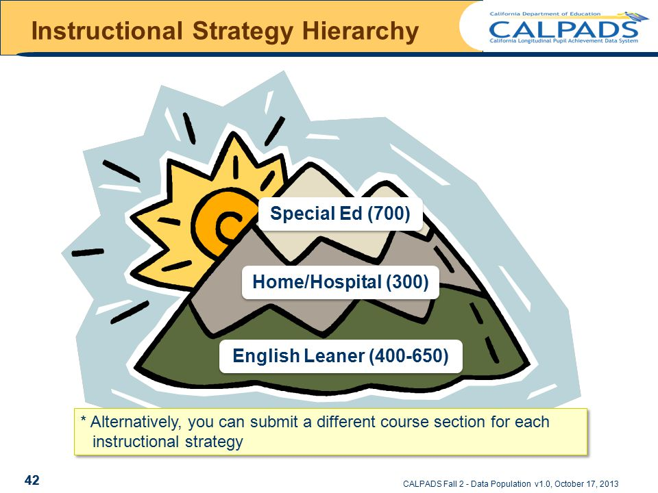 CALPADS Fall 2 - Data Population v1.0, October 17, 2013 42 Instructional Strategy Hierarchy Special Ed (700) Home/Hospital (300) English Leaner (400-650) * Alternatively, you can submit a different course section for each instructional strategy 42