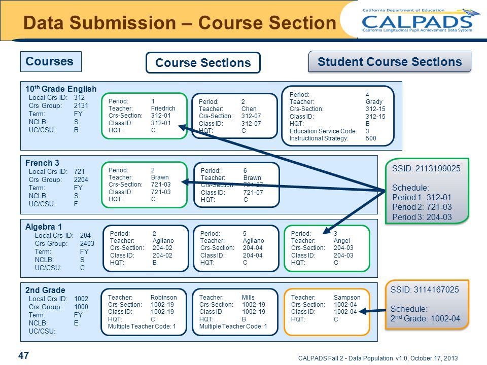 CALPADS Fall 2 - Data Population v1.0, October 17, 2013 10 th Grade English Local Crs ID:312 Crs Group:2131 Term: FY NCLB: S UC/CSU: B Period:4 Teacher: Grady Crs-Section:312-15 Class ID:312-15 HQT: B Education Service Code:3 Instructional Strategy:500 Period:2 Teacher: Chen Crs-Section:312-07 Class ID:312-07 HQT: C Period:1 Teacher: Friedrich Crs-Section:312-01 Class ID:312-01 HQT: C Algebra 1 Local Crs ID:204 Crs Group:2403 Term: FY NCLB: S UC/CSU: C Period:3 Teacher: Angel Crs-Section:204-03 Class ID:204-03 HQT: C Period:5 Teacher: Agliano Crs-Section:204-04 Class ID:204-04 HQT: C Period:2 Teacher: Agliano Crs-Section:204-02 Class ID:204-02 HQT: B 2nd Grade Local Crs ID:1002 Crs Group:1000 Term: FY NCLB: E UC/CSU: Teacher: Sampson Crs-Section:1002-04 Class ID:1002-04 HQT: C Teacher: Mills Crs-Section:1002-19 Class ID:1002-19 HQT: B Multiple Teacher Code: 1 Teacher: Robinson Crs-Section:1002-19 Class ID:1002-19 HQT: C Multiple Teacher Code: 1 French 3 Local Crs ID:721 Crs Group:2204 Term: FY NCLB: S UC/CSU: F Period:6 Teacher: Brawn Crs-Section:721-07 Class ID:721-07 HQT: C Period:2 Teacher: Brawn Crs-Section:721-03 Class ID:721-03 HQT: C SSID: 3114167025 Schedule: 2 nd Grade: 1002-04 SSID: 3114167025 Schedule: 2 nd Grade: 1002-04 Courses Course Sections Student Course Sections SSID: 2113199025 Schedule: Period 1: 312-01 Period 2: 721-03 Period 3: 204-03 SSID: 2113199025 Schedule: Period 1: 312-01 Period 2: 721-03 Period 3: 204-03 Data Submission – Course Section 47